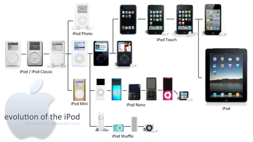 ipod_evolution_through_2010_by_kproductions-d2ygvi3-12