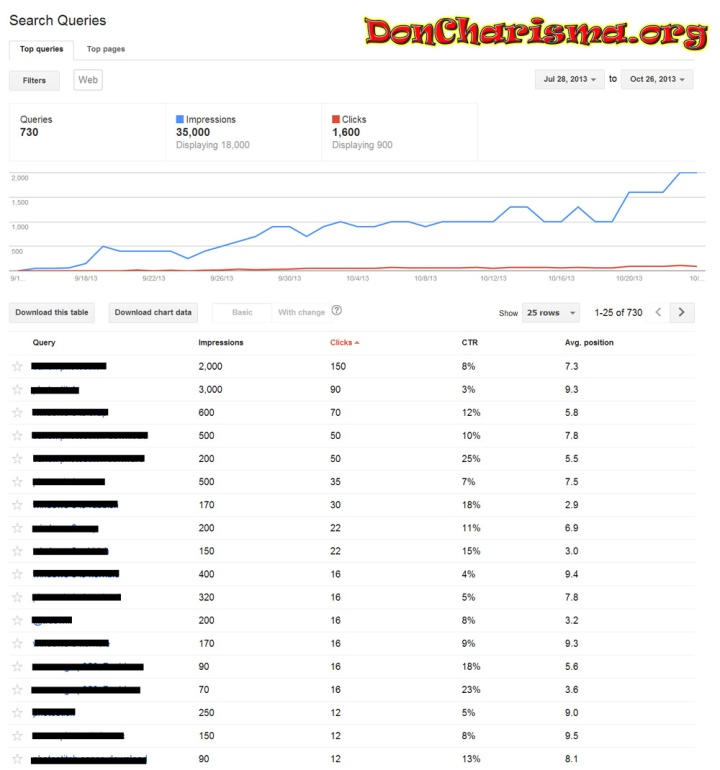 Don Charisma, Always Be Progressing - DonCharisma.org Stats From Webmaster Tools