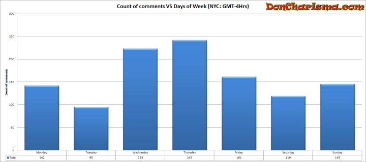 DonCharisma.com, Don Charisma, Count of Comments vs Days of week GMT-4Hrs