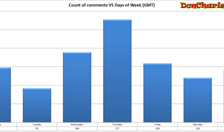 DonCharisma.com, Don Charisma, Count of Comments vs Days of week GMT