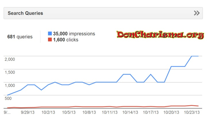 Don Charisma, DonCharisma.org Graph From Webmaster Tools